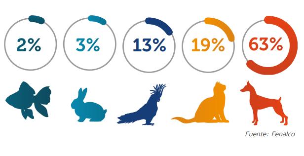 Proyecciones del mercado para mascotas 2019